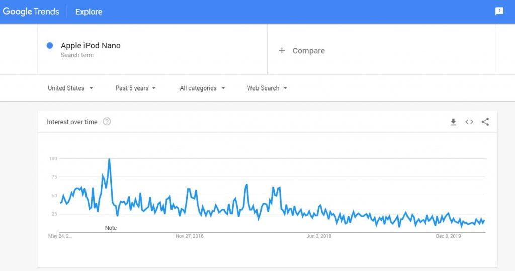 google trending