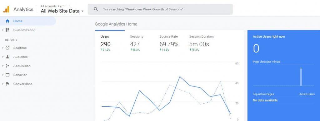 google analytics what is seo content -