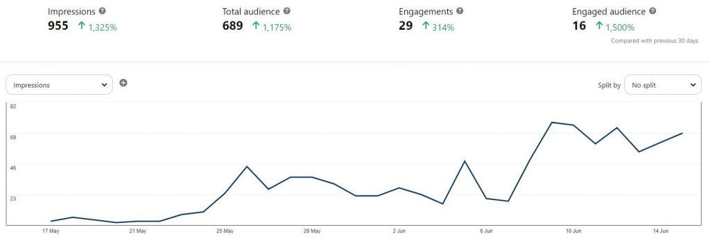 analytics pinterest marketing
